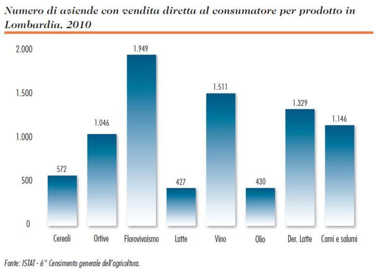 Numero di Aziende con Vendita Diretta divisa per Prodotto