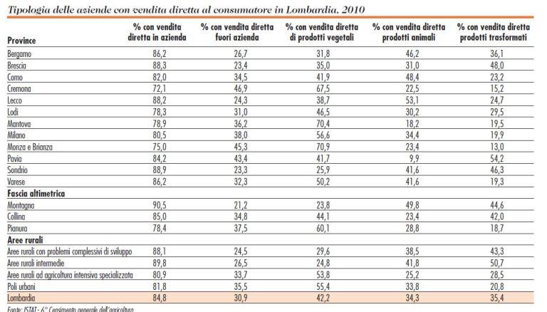 Tipologia Aziende con vendita diretta al Consumatore in Lombardia 2010