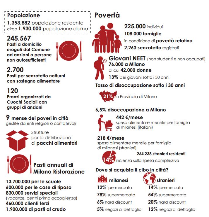 Food Policy Milano - Dati Accesso al Cibo