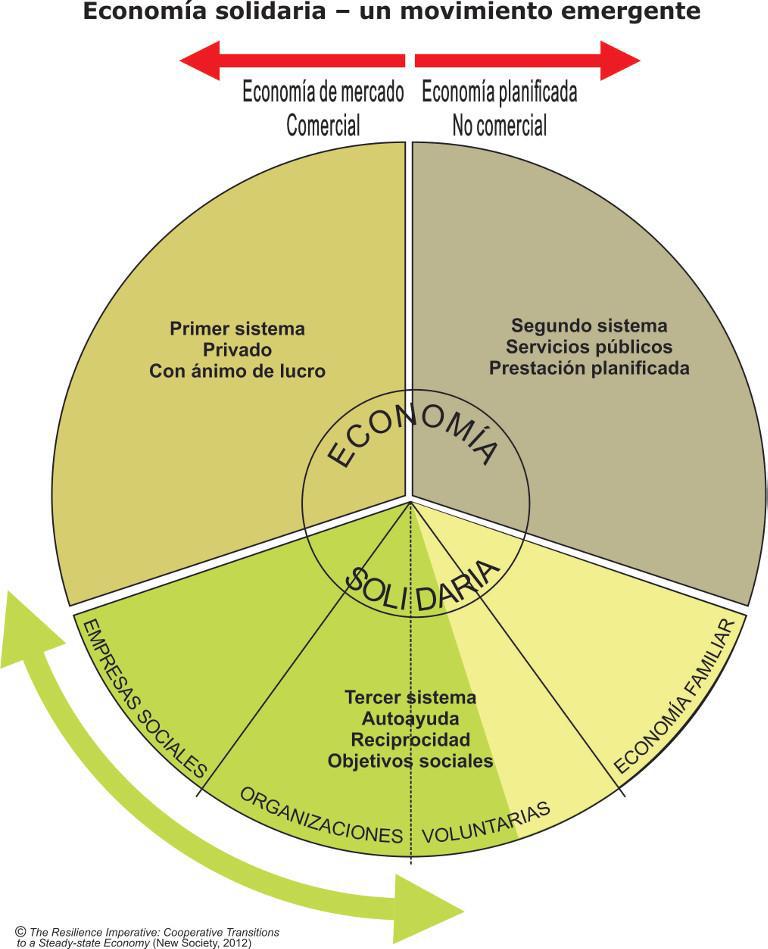 ECONOMIA SOCIALE SOLIDALE - Economia Solidale