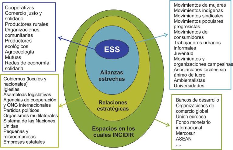 ECONOMIA SOCIALE SOLIDALE - movimenti sociali e settori istituzionali