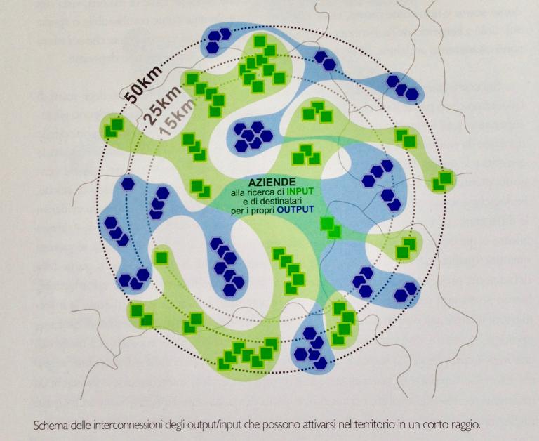 design-sistemico-schema-delle-interconnessioni-degli-outputinput