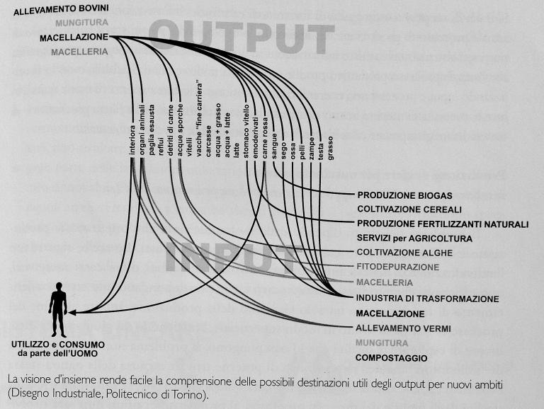 Design Sistemico - Visione d'insieme